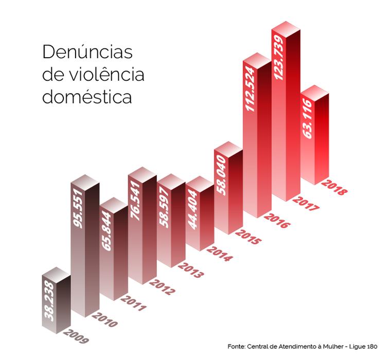 info-violencia-domestica