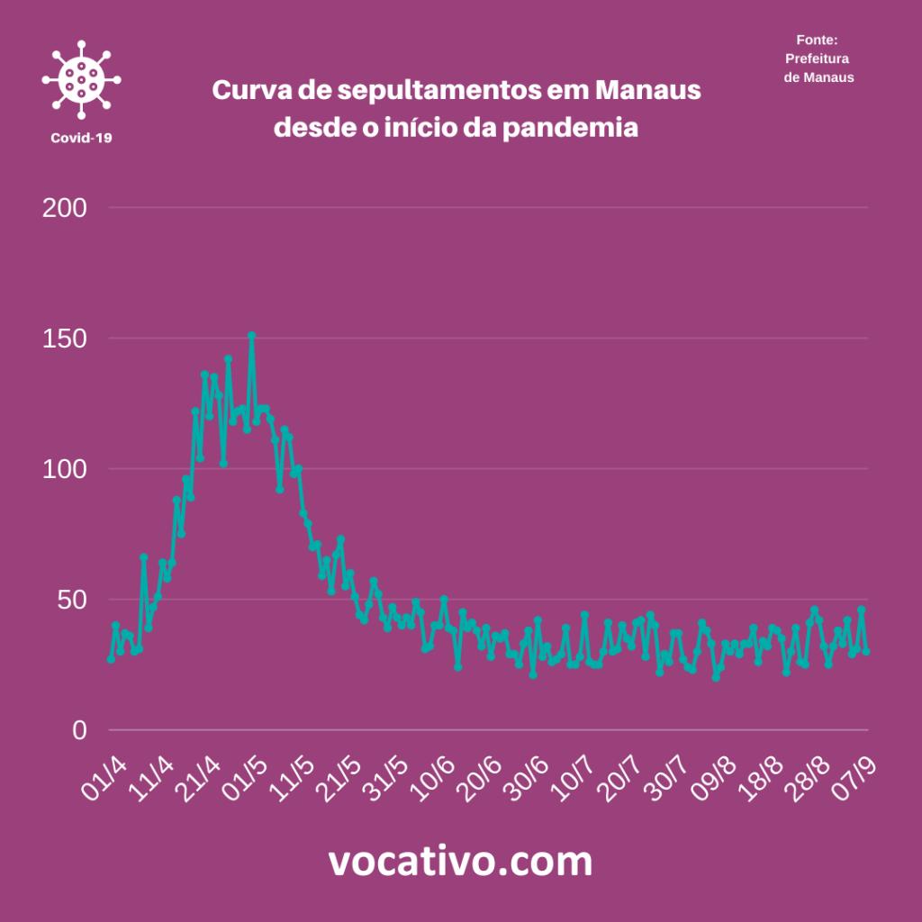 FVS-AM: não há segunda onda de casos de Covid no Amazonas 1