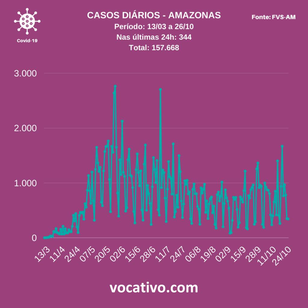 Amazonas registra 344 casos de Covid-19 nesta segunda-feira (26/10) 1