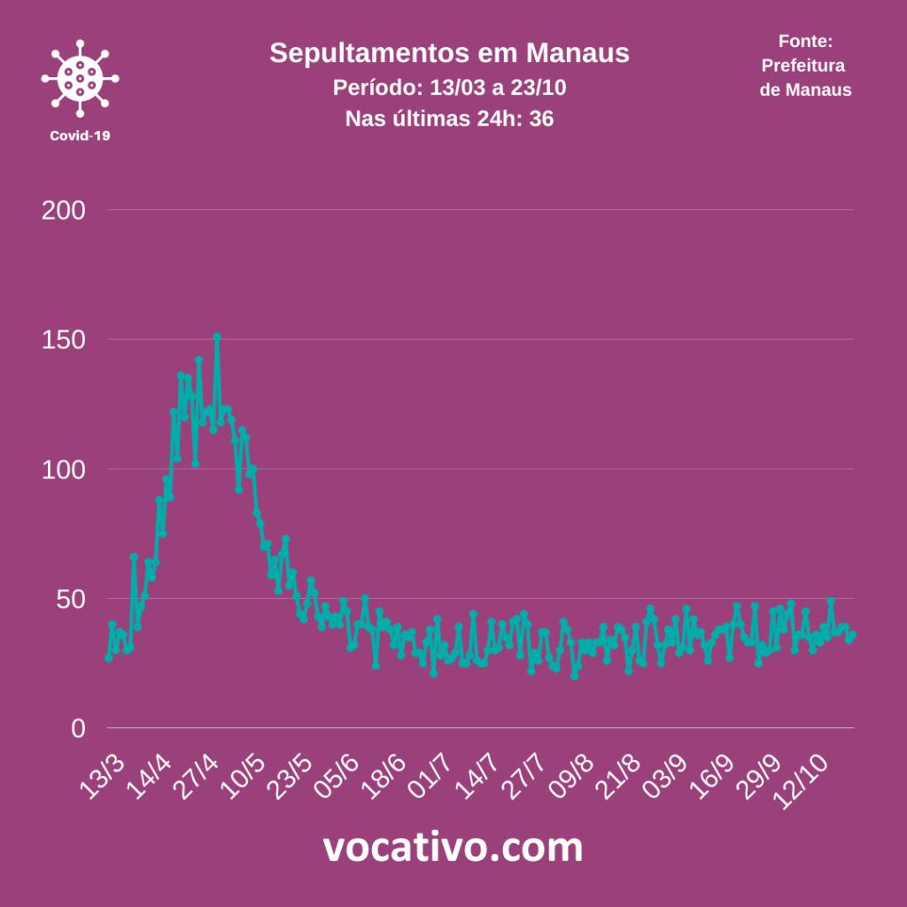 Amazonas registra 779 casos de Covid-19 neste sábado (24/10) 3