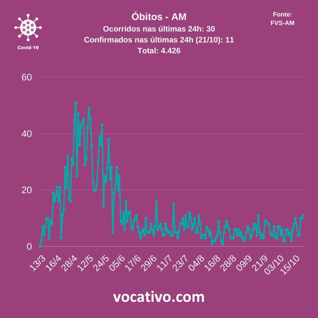 Amazonas registra 966 casos de Covid-19 nesta sexta-feira (23/10) 2