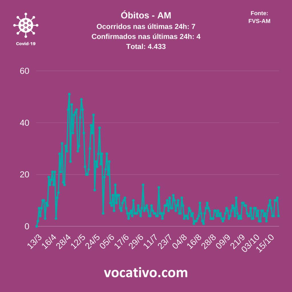 Amazonas registra 779 casos de Covid-19 neste sábado (24/10) 4