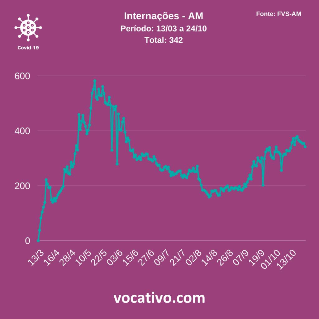 Amazonas registra 779 casos de Covid-19 neste sábado (24/10) 5