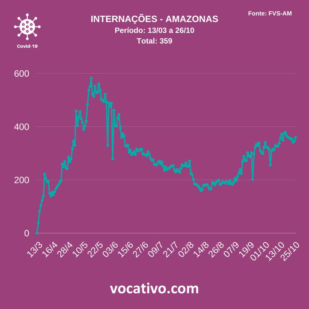 Amazonas registra 344 casos de Covid-19 nesta segunda-feira (26/10) 4