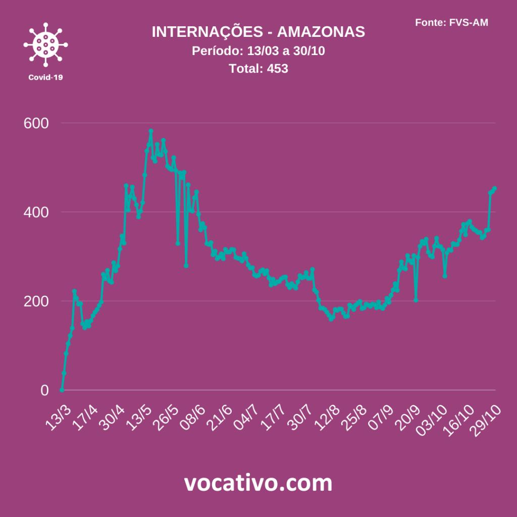 Amazonas registra 838 casos de covid-19 nesta sexta-feira (30/10) 3