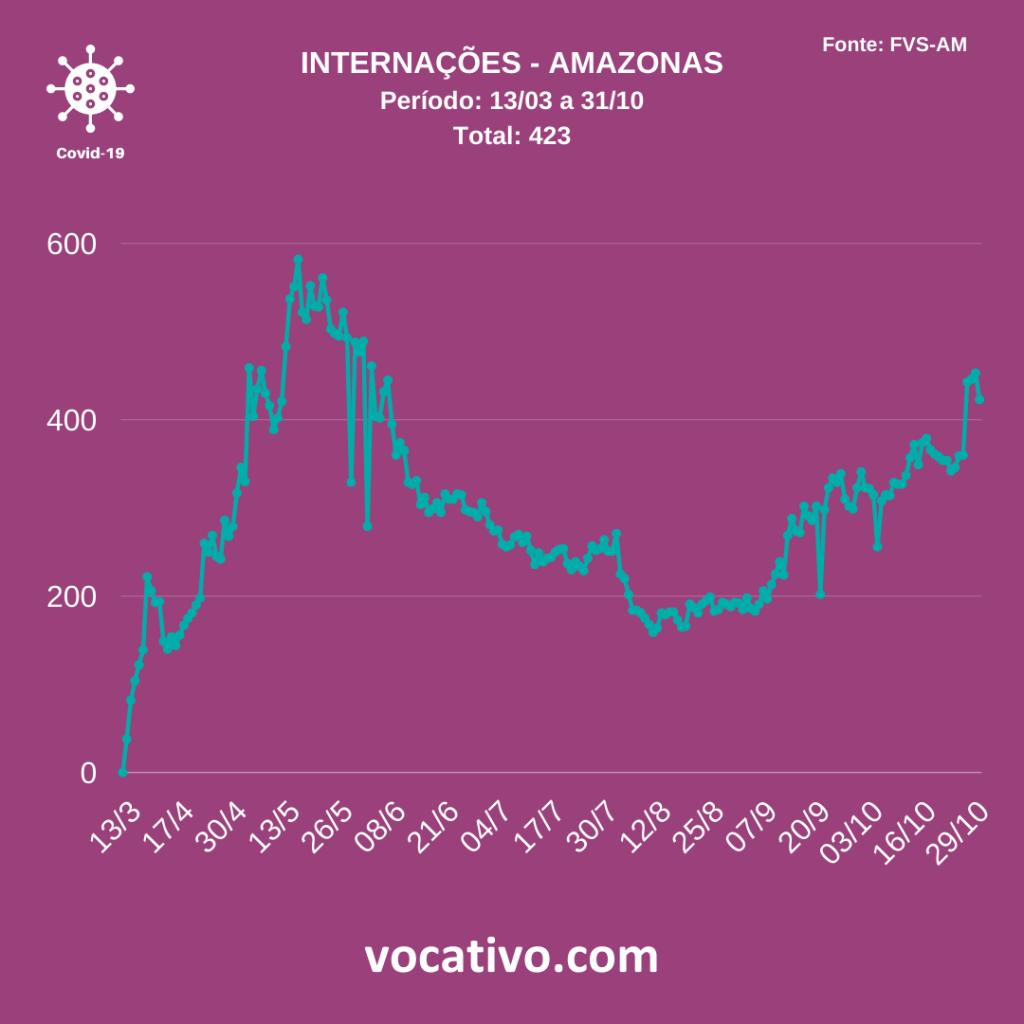 Amazonas chega a 161.683 casos de Covid-19 neste sábado (31/10) 2