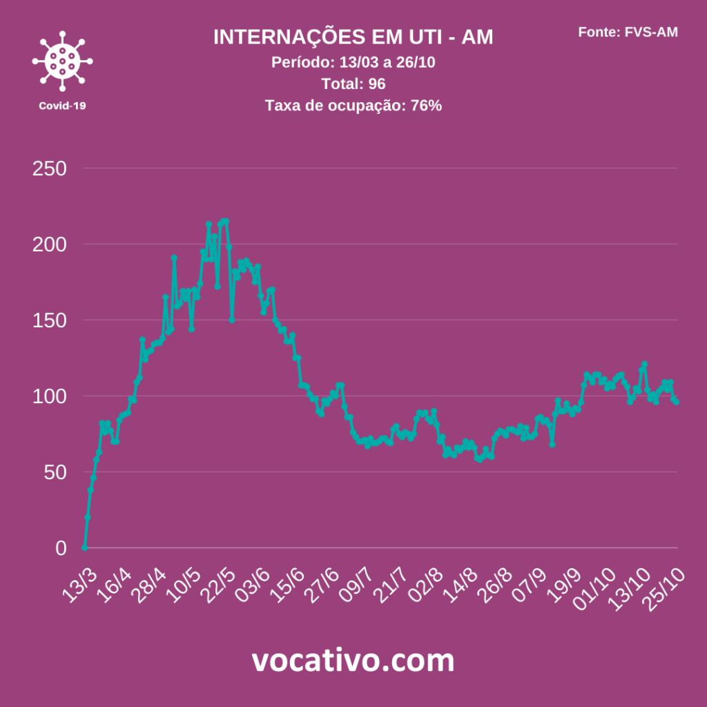 Amazonas registra 344 casos de Covid-19 nesta segunda-feira (26/10) 5