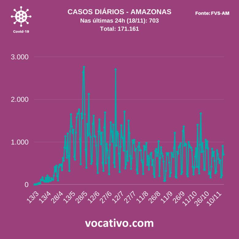 Amazonas registra 703 novos casos de covid-19 nesta quarta-feira (18/11) 2