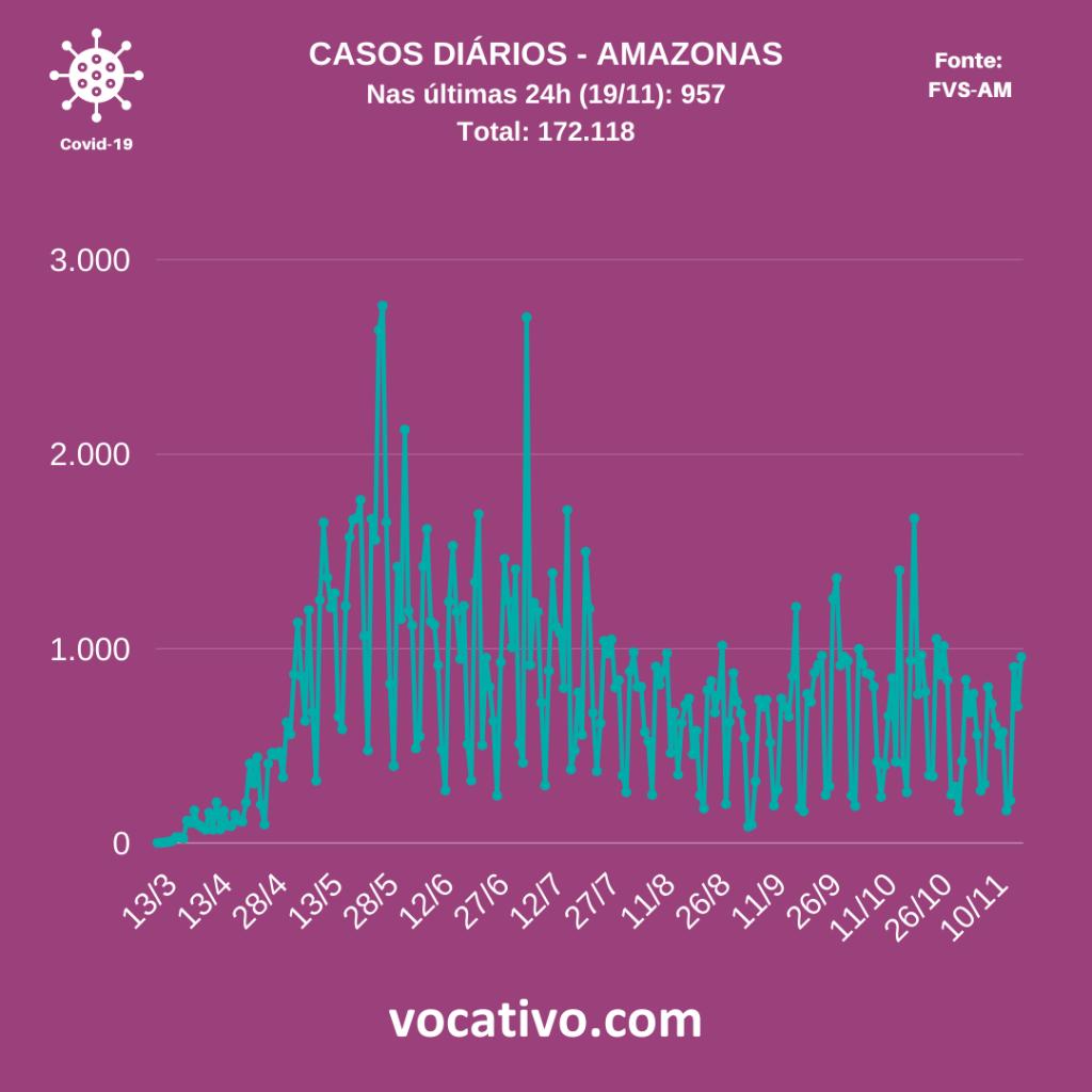 Amazonas registra 957 casos de covid-19 nesta quinta-feira (19/11) 2
