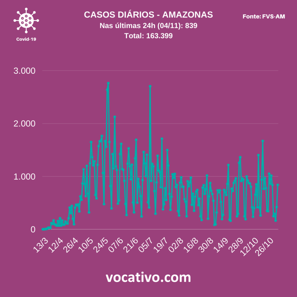 Amazonas registra mais 839 casos de covid-19 nesta quarta-feira (04/11) 4