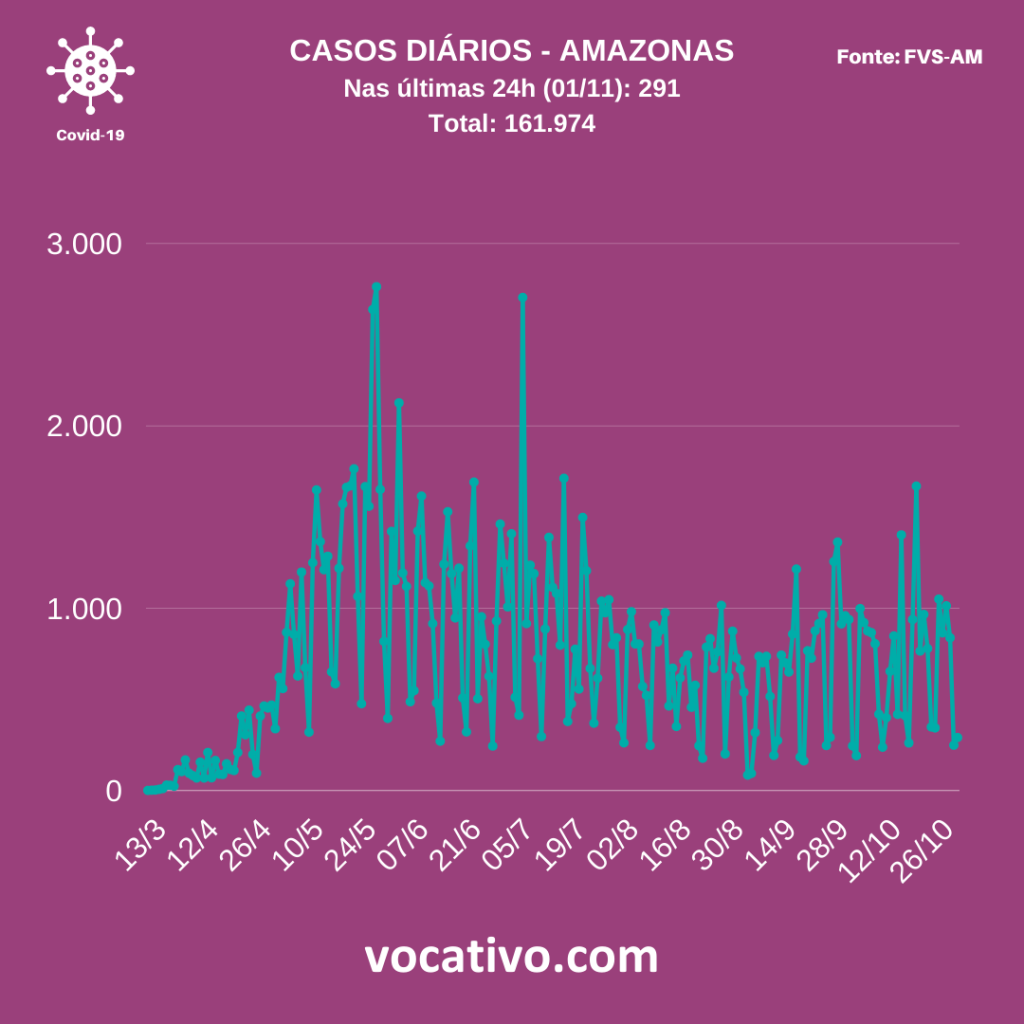 Amazonas regista 291 casos de Covid-19 neste domingo (01/11) 1