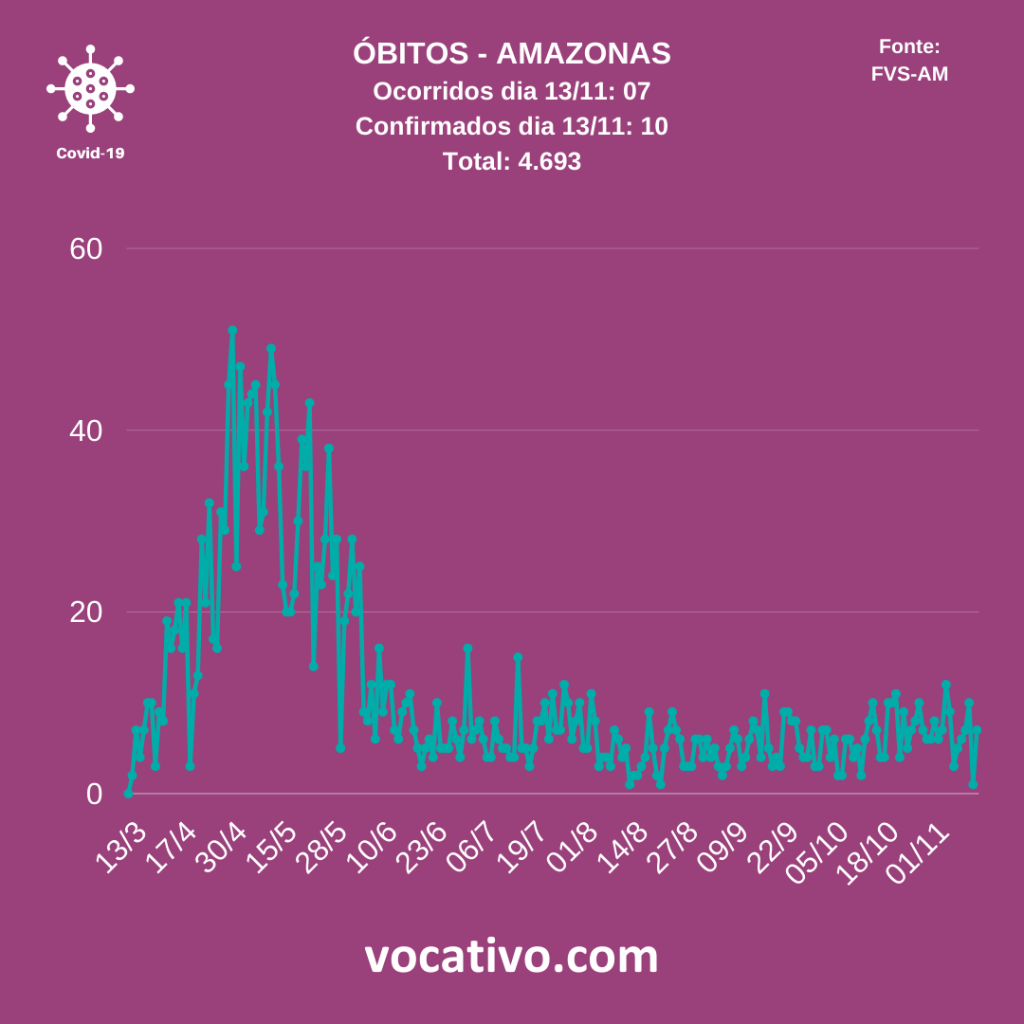 Amazonas registra 569 casos de covid-19 neste sábado (14/11) 2