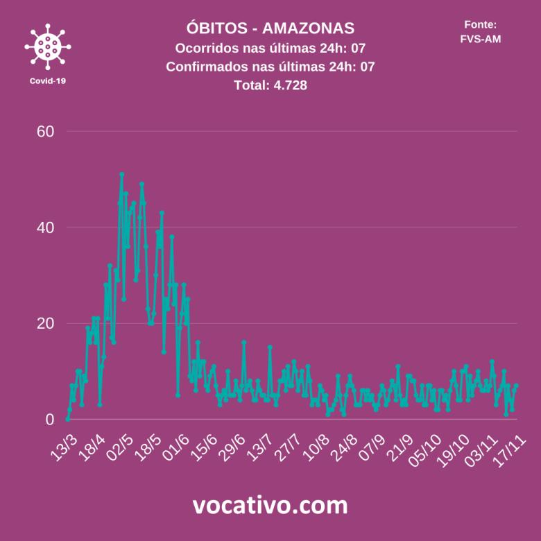 Amazonas registra 703 novos casos de covid-19 nesta quarta-feira (18/11) 3
