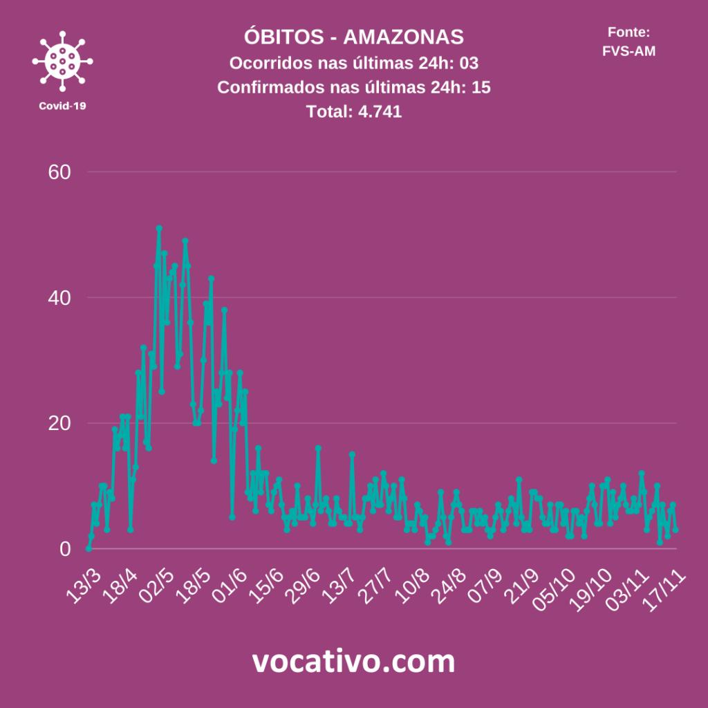 Amazonas registra 957 casos de covid-19 nesta quinta-feira (19/11) 3