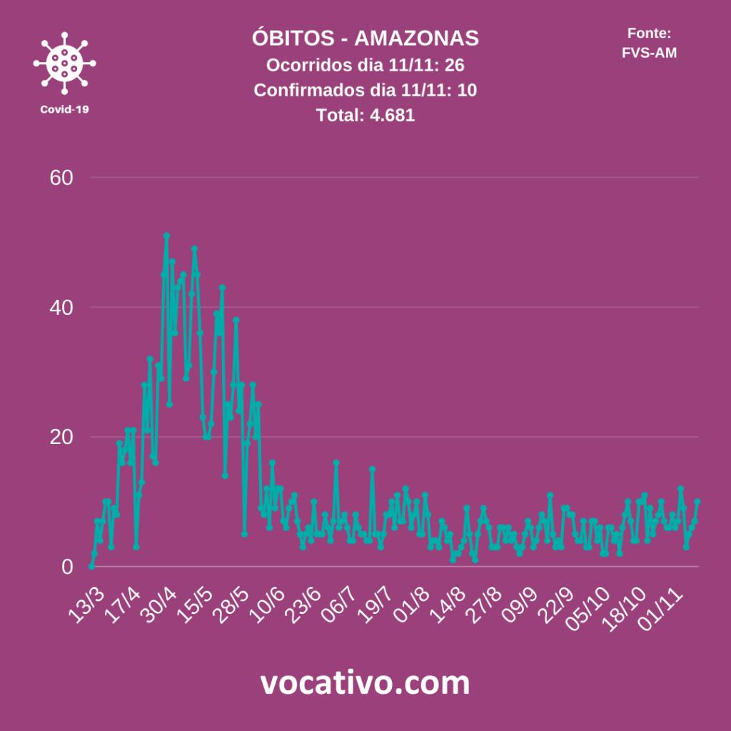 Amazonas registra 603 casos de Covid-19 nesta quinta-feira (12/11) 2