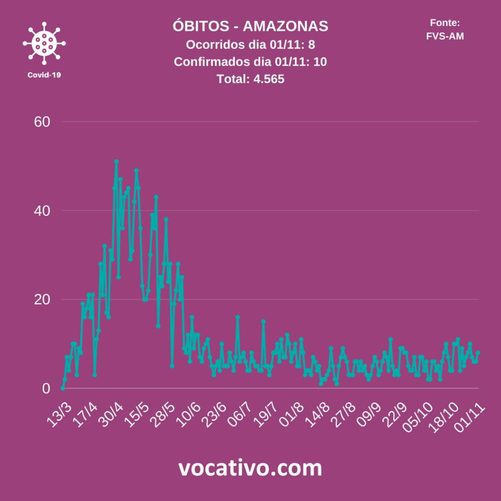 Amazonas registra 165 casos de Covid-19 nesta segunda-feira (02/11) 2