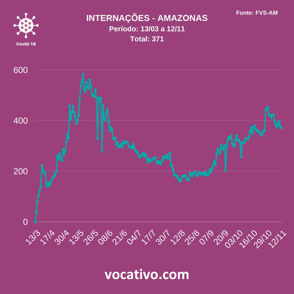 Amazonas registra 603 casos de Covid-19 nesta quinta-feira (12/11) 3
