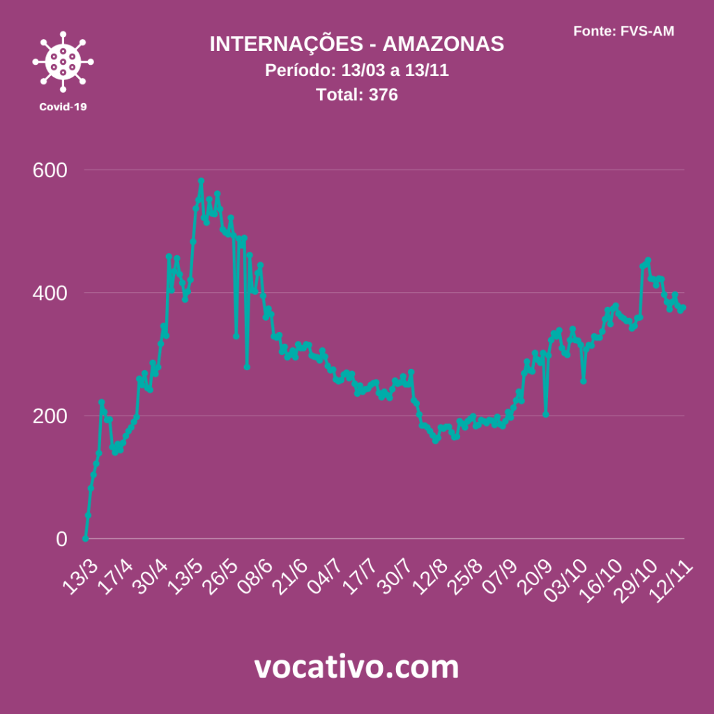 Amazonas registra mais 507 casos de covid-19 nesta sexta-feira (13/11) 3