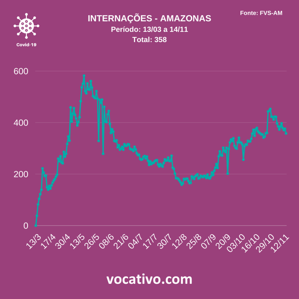 Amazonas registra 569 casos de covid-19 neste sábado (14/11) 3