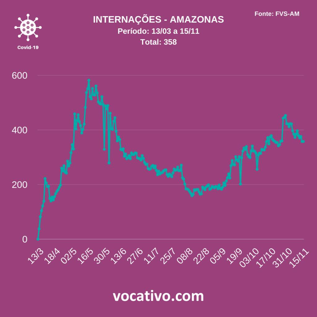 Com dados incompletos, Amazonas registra 168 casos de covid-19 neste domingo (15/11) 3