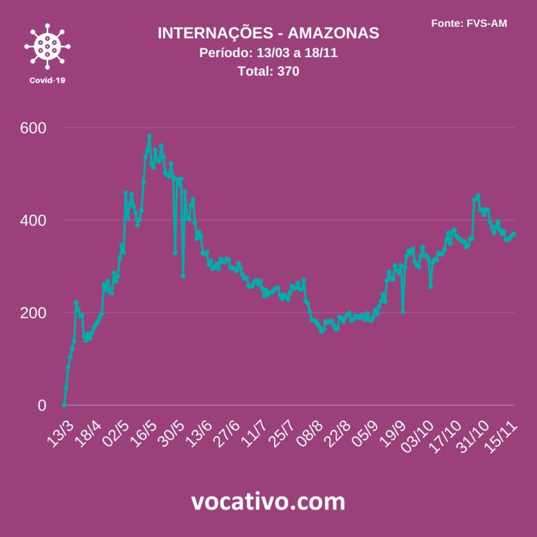Amazonas registra 703 novos casos de covid-19 nesta quarta-feira (18/11) 4
