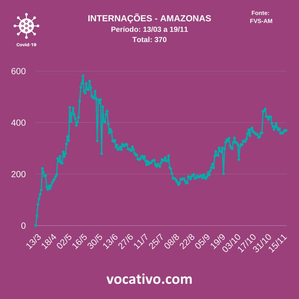 Amazonas registra 957 casos de covid-19 nesta quinta-feira (19/11) 4