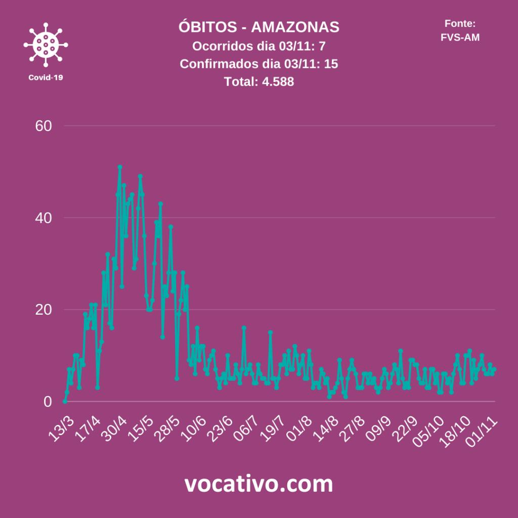 Amazonas registra mais 839 casos de covid-19 nesta quarta-feira (04/11) 1