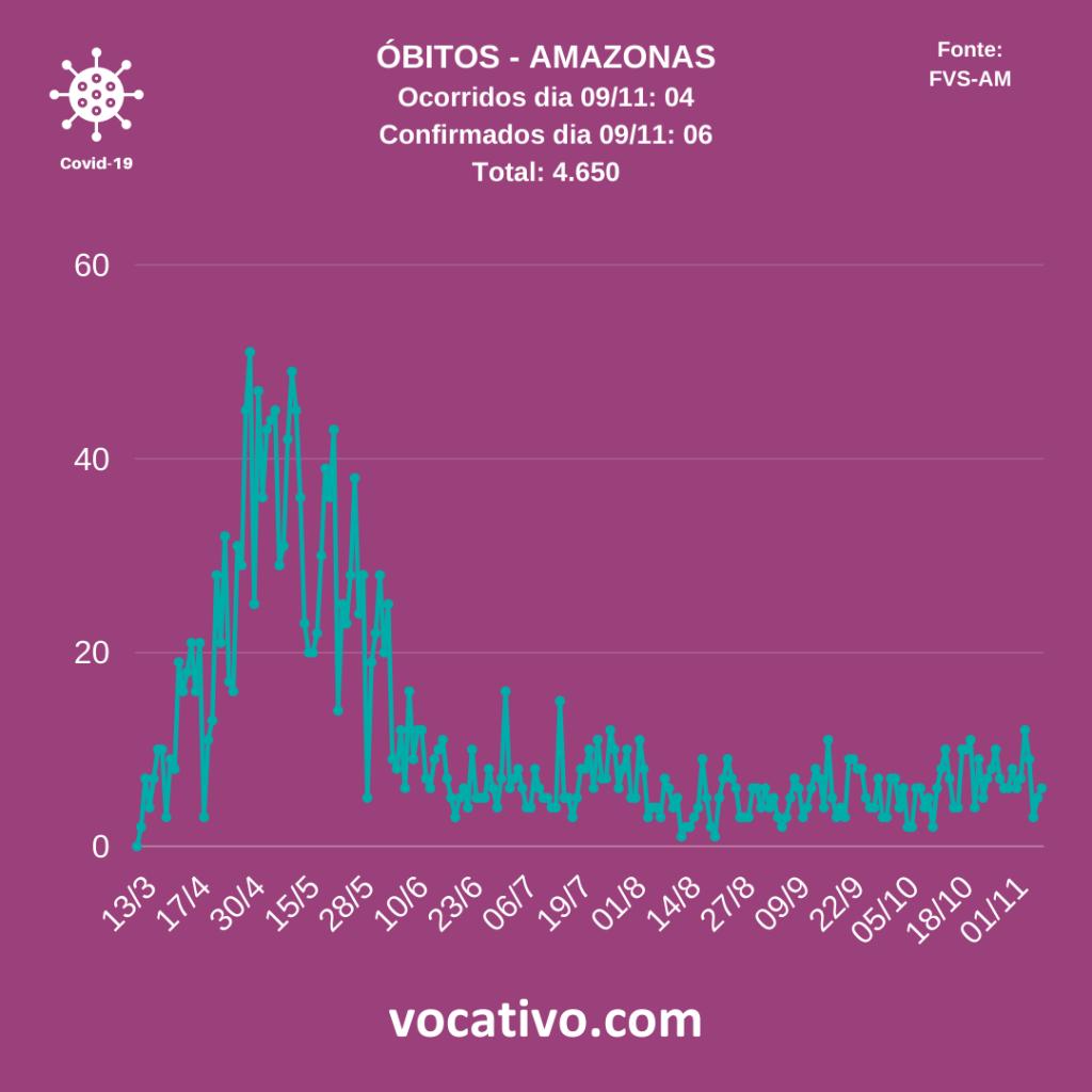 Amazonas chega a 4.650 mortes por covid-19 2