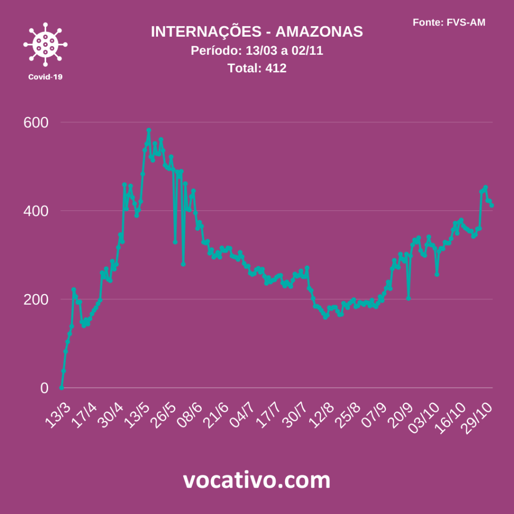 Amazonas registra 165 casos de Covid-19 nesta segunda-feira (02/11) 3