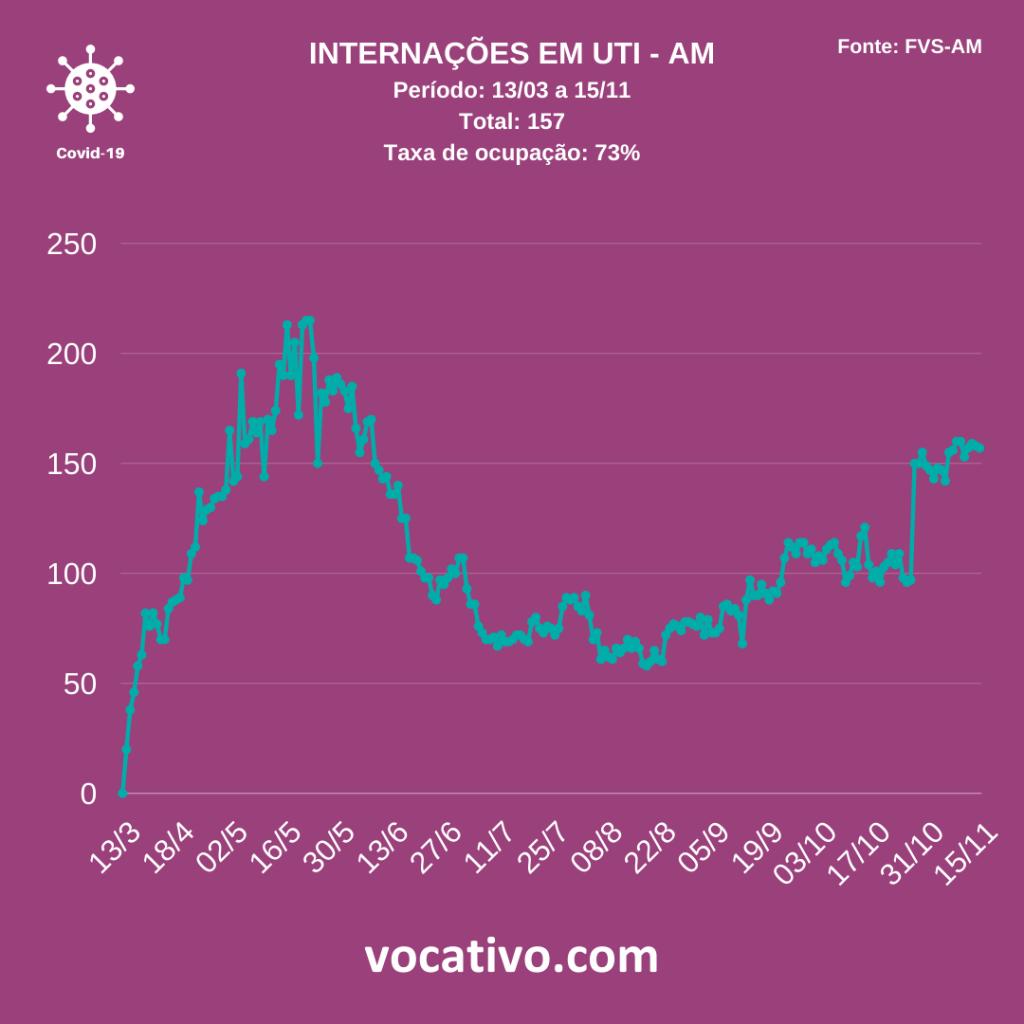 Com dados incompletos, Amazonas registra 168 casos de covid-19 neste domingo (15/11) 4