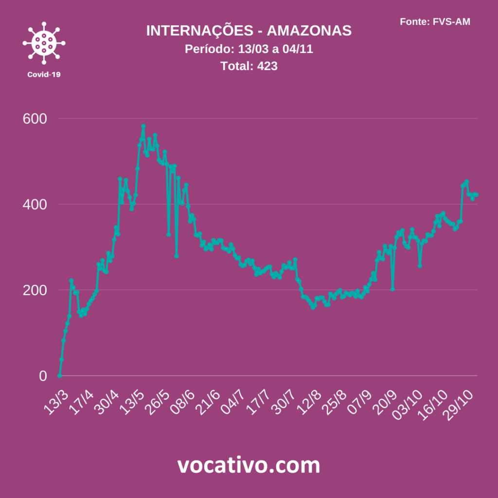 Amazonas registra mais 839 casos de covid-19 nesta quarta-feira (04/11) 2
