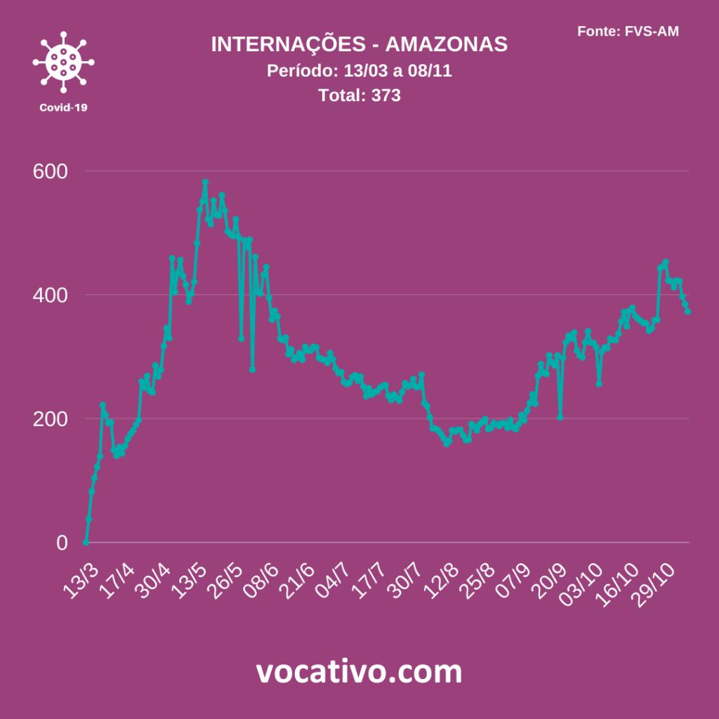 Amazonas registra 270 casos de covid-19 neste domingo (08/11) 1