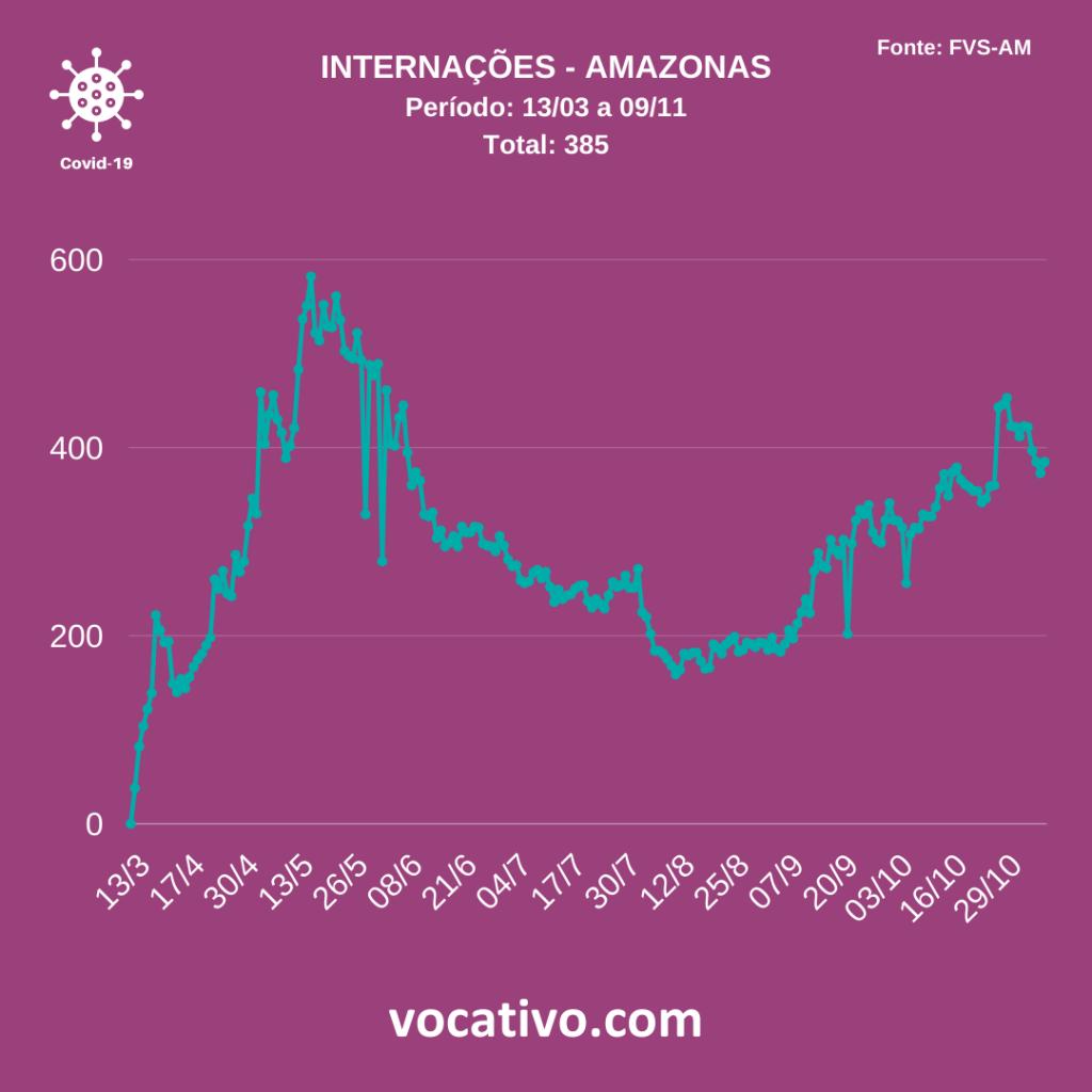 Amazonas registra 305 casos de covid-19 nesta segunda-feira (09/11) 3