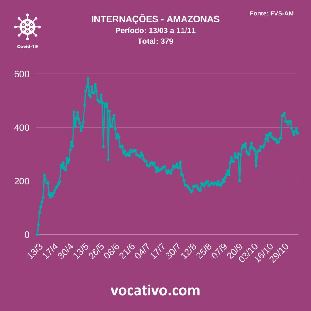 Amazonas registra 715 casos de Covid-19 nesta quarta-feira (11/11) 3