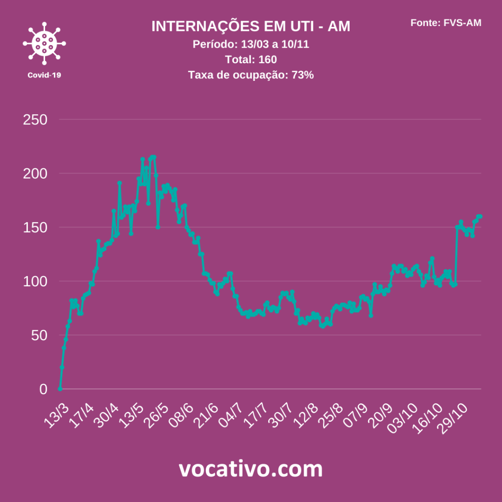 Amazonas chega a 4.650 mortes por covid-19 4