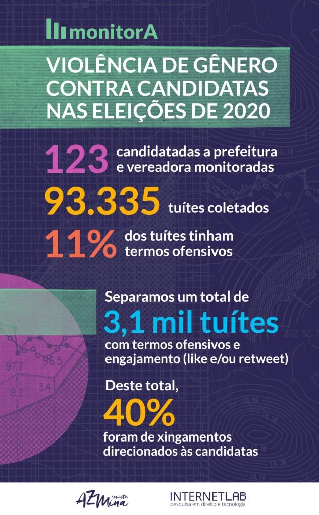 Eleições: candidatas recebem quase 11.000 tuítes ofensivos em um mês de campanha 2