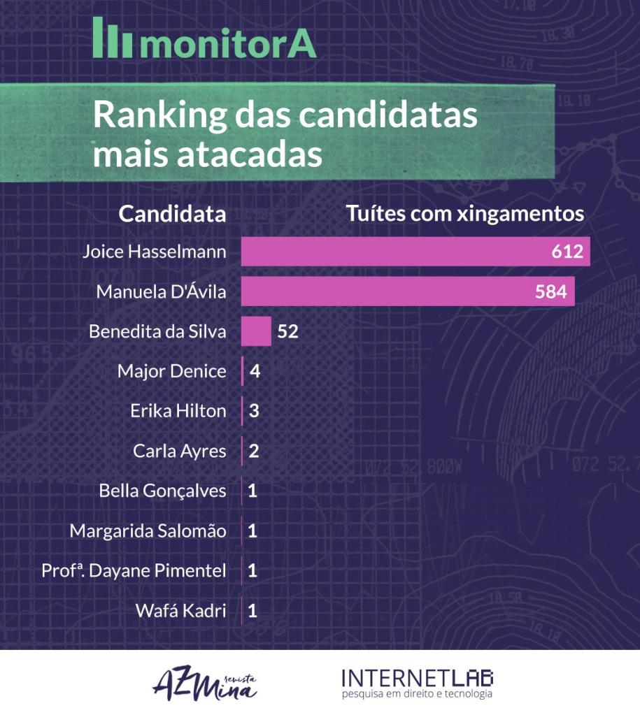Eleições: candidatas recebem quase 11.000 tuítes ofensivos em um mês de campanha 1